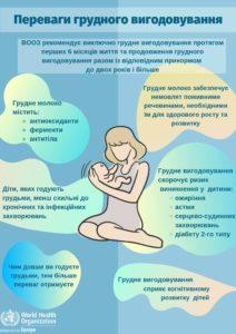 Переваги грудного вигодовування